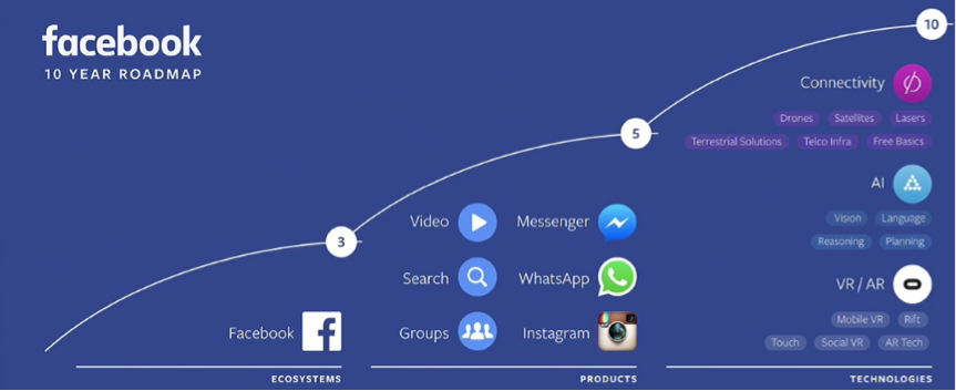 fb_roadmap